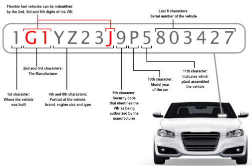 How to verify that a used car is not stolen before you buy