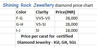 Diamond Prices Are Per Carat Based On Igi Gii Sgl Certified Lab Certification So You Can Compare With The Best Jeweler Or Wholer Out There