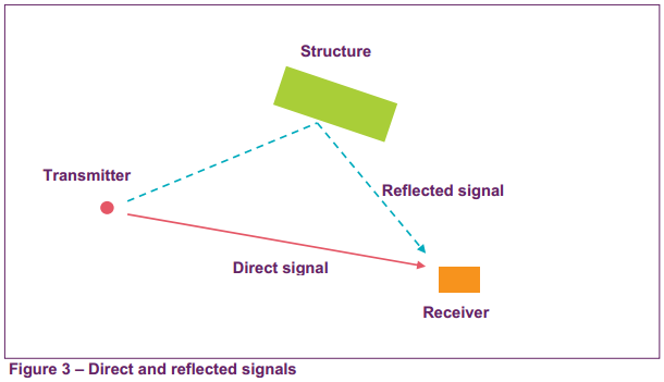How windmills affects radio and TV reception? - Quora