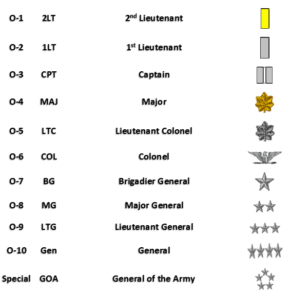 What are American rank insignias officers? - Quora