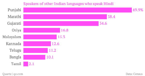 Why can't South Indians speak Hindi? - Quora