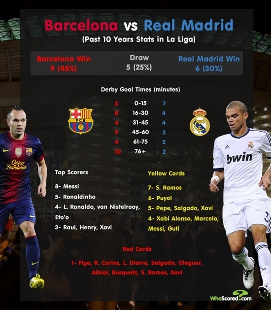 Real Madrid Vs Barcelona Number Of Wins