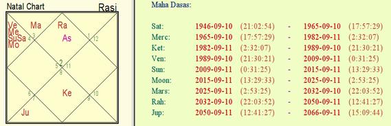 什么是印度的占星术预测?
