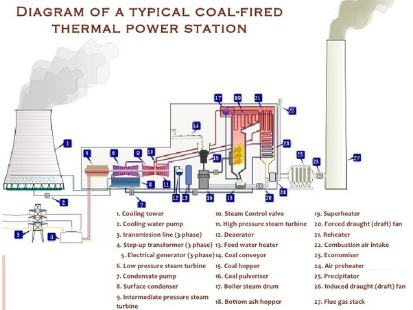 How To Design A 200mw Thermal Power Plant Quora