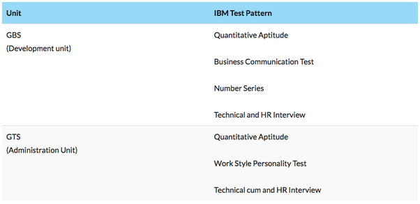 Ibm Placement Papers With Answers Pdf