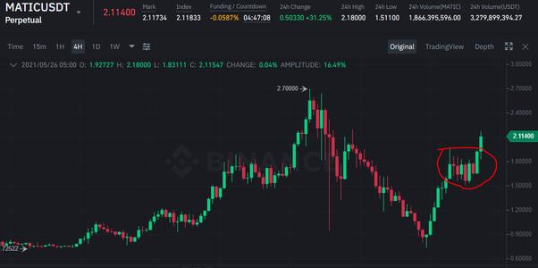 btc la diagrama cad cum să începeți un schimb de bitcoin