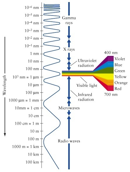 The Visible Light Spectrum Contains Colours VIOLET INDIGO BLUE GREEN YELLOW ORANGE AND RED White