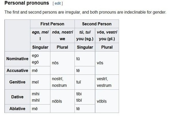 What Are Examples Of Personal Pronouns In Latin Quora