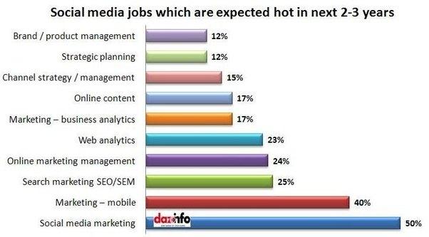 Digital Marketing Manager Job Opportunities