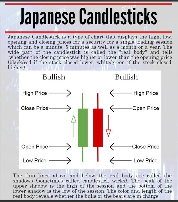 Top 18 Japanese Candlesticks and How to Trade Them | IG EN