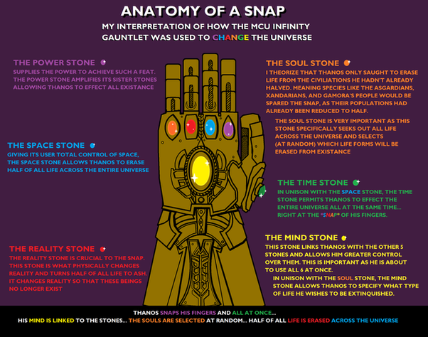 What did each Infinity Stone do during the snap in Avengers
