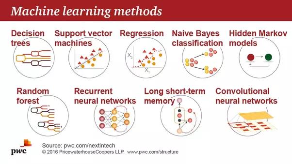 methods of machine learning