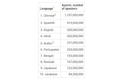 Why Doesnt India Have A National Language Like Hindi Quora - List of most spoken languages in the world