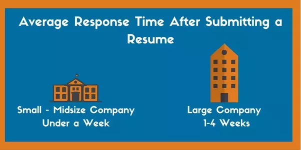 After emailing your resume to an organization, how long do you wait ...