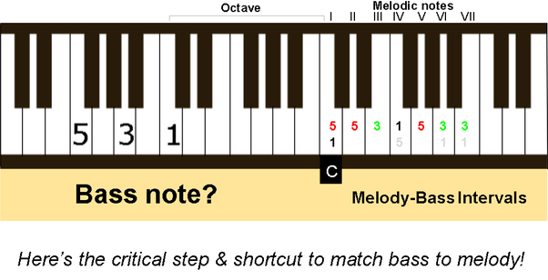 christmas song melodies by ear on the right hand preferably in the key of c you can find the bass notes for the left hand accompaniment by simply