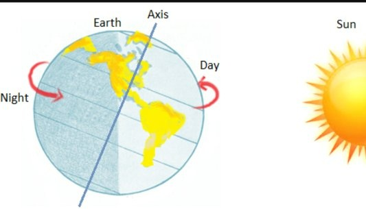 earth going off axis - 533×305