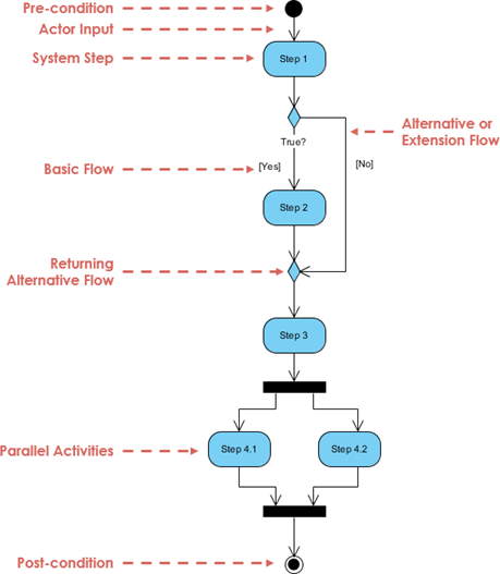 Whats the difference between an activity diagram and a sequence whats the difference between an activity diagram and a sequence diagram in uml quora ccuart Image collections