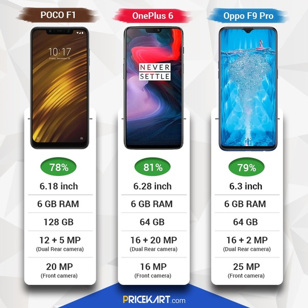 Should I buy a OnePlus 6 or a Poco F1? - Quora