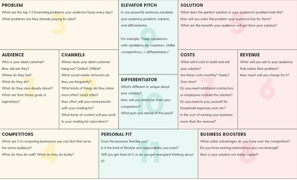 Diy futures business plan