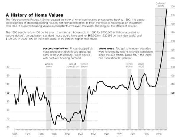 Wonderful Because If You Look At The Last 120 Years, Housing Has Been A Terrible  Financial Investment. Hereu0027s A Graph Of Inflation Adjusted House Prices  That The New ...