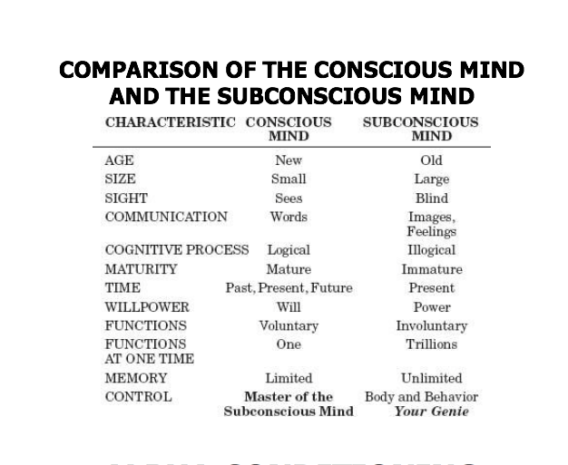 Why is the subconscious will (need) conflicting so much with