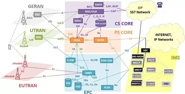 What is the difference between 3g and lte quora let us look at the network architecture of a 3g lte network sciox Images