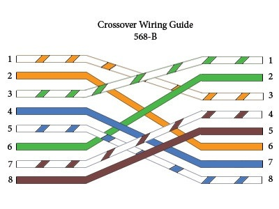568b crossover wiring diagram what is a rollover cable used for  quora  what is a rollover cable used for  quora