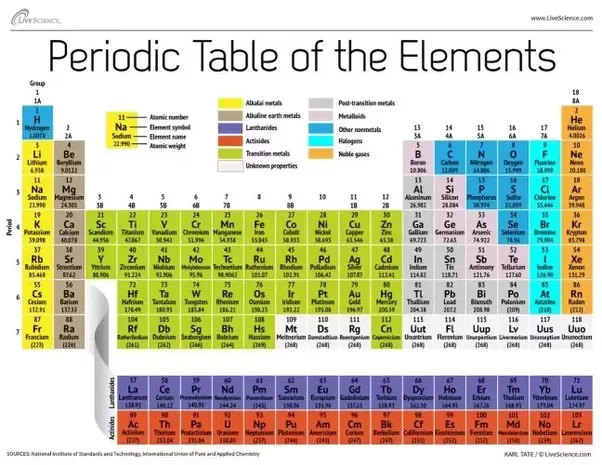 What Are The Elements In The Periodic Table Quora