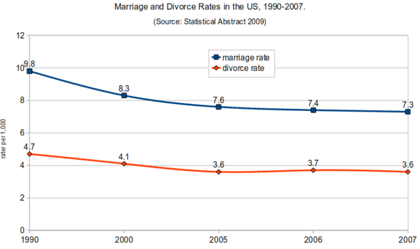 rate of divorce in us