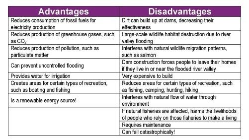 What Are The Negative Impacts From Dams And Reservoirs