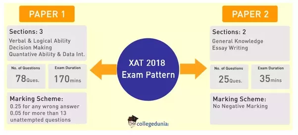xat essay weightage The xavier admission test (xat) is the most popular exam in the mba entrance test universe the essay is evaluated only if you are shortlisted for the gd/ pi round and has 15-30% weightage in the.