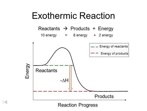 How To Describe The Difference Between Activation Energy