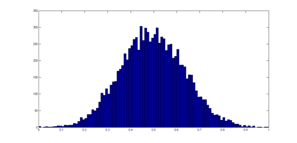 Why do we call AWGN as white as well as gaussian noise? - Quora