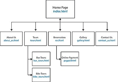 what is a sitemap quora