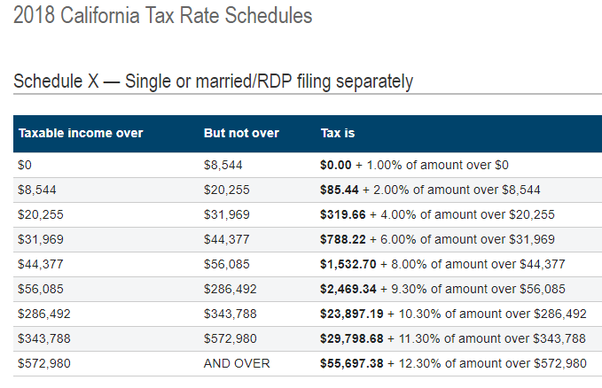 What are the state income tax rates for California? - Quora