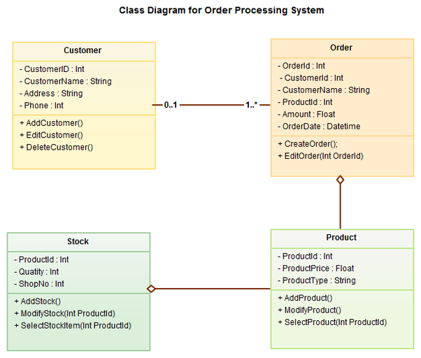 What are the best uml tools for linux quora its free for up to five diagrams but if you want more diagrams more collaborators etc you need to go for a paid plan ccuart Gallery