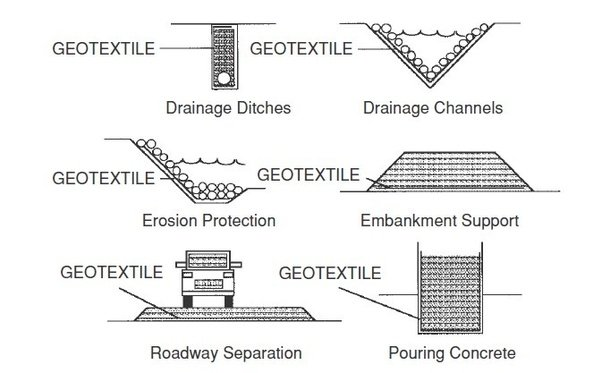 What Is Meant By Geotextiles Quora