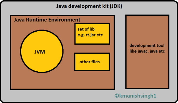 What is JVM, JDK, and JRE in Java? - Quora