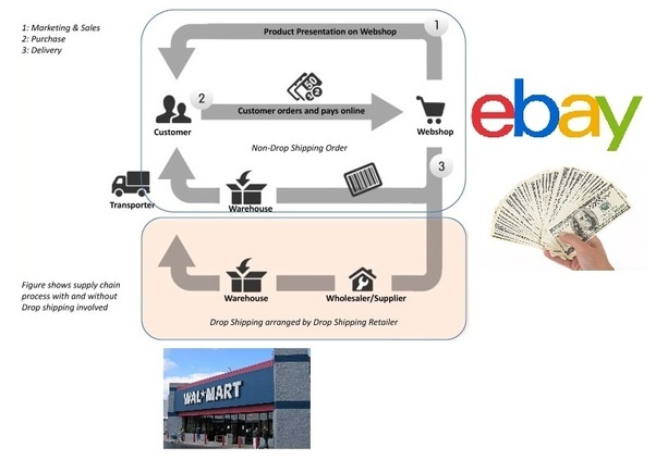 Can I Drop Ship From Walmartcom On EBay Quora - How to create a invoice walmart online shopping store pickup