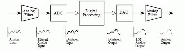 Where do I find video lecture for digital signal processing