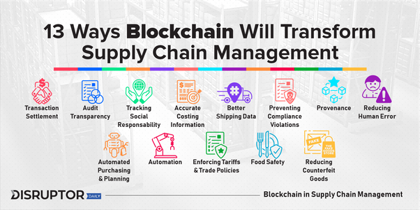 Technology Management Image: How Can Blockchain Improve Supply Chains?