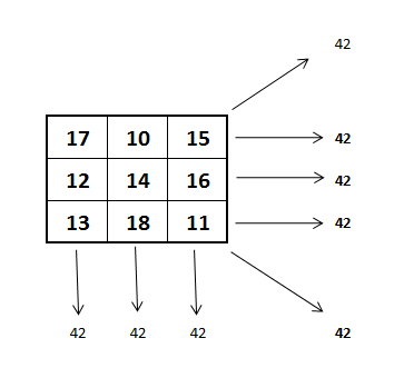 Is there a 'magic square' for 42? - Quora