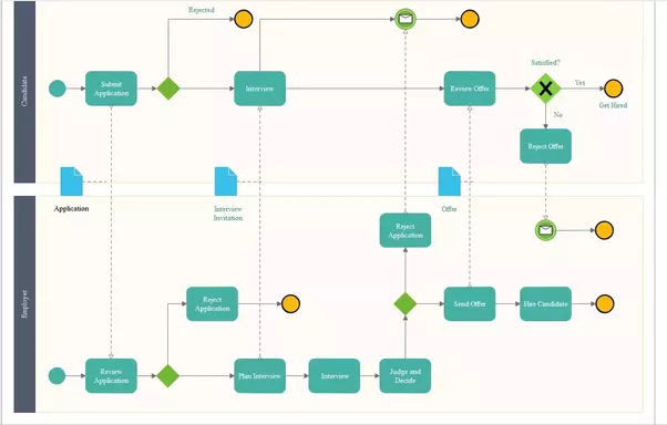 How to design a diagram software flowchart quora edraw flowchart software can help to quickly create new flowcharts workflow ns diagram bpmn diagram cross functional flowcharts data flow diagrams and ccuart Gallery
