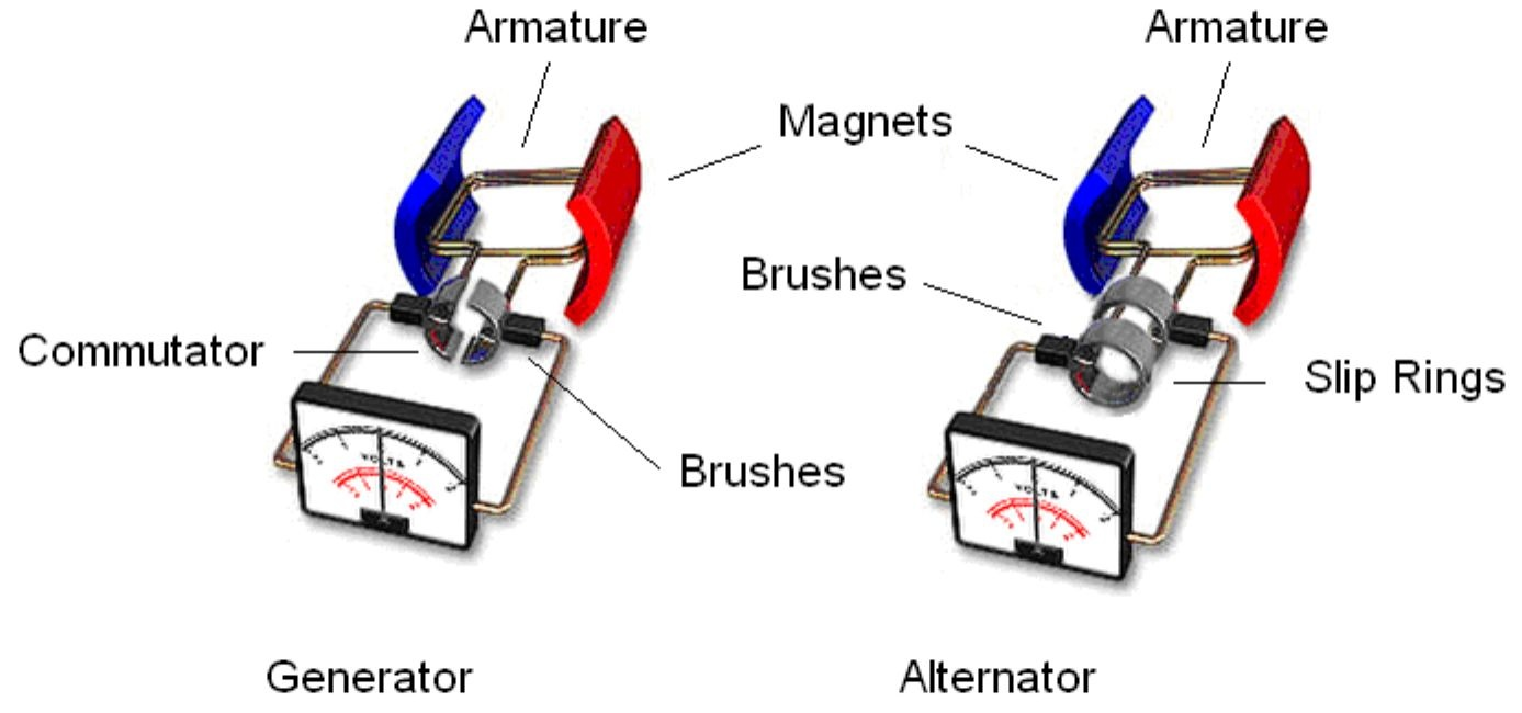 What Is The Difference Between An Ac And Dc Generator Quora Alternator Winding Diagram Here Example Where They Are Combined With In Out