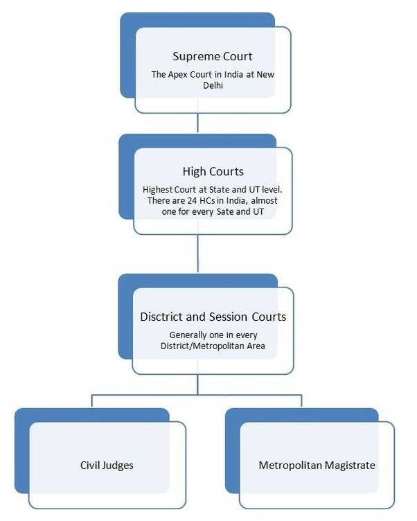 commercial court system in india essay R l r introduction to french civil justice system and civil procedural law 335 judge ( juge départiteur ), who is in fact a judge of the district court ( tribunal d'instance ) in certain cases, there is a system known as échevinage , in which the court is composed of.