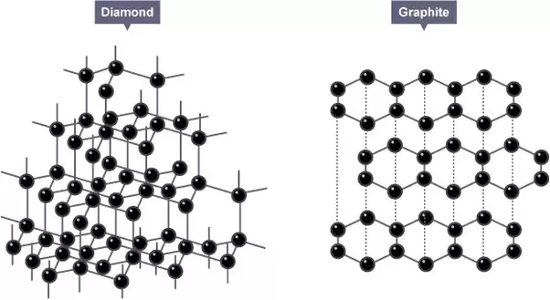 how to make synthetic diamonds from graphite