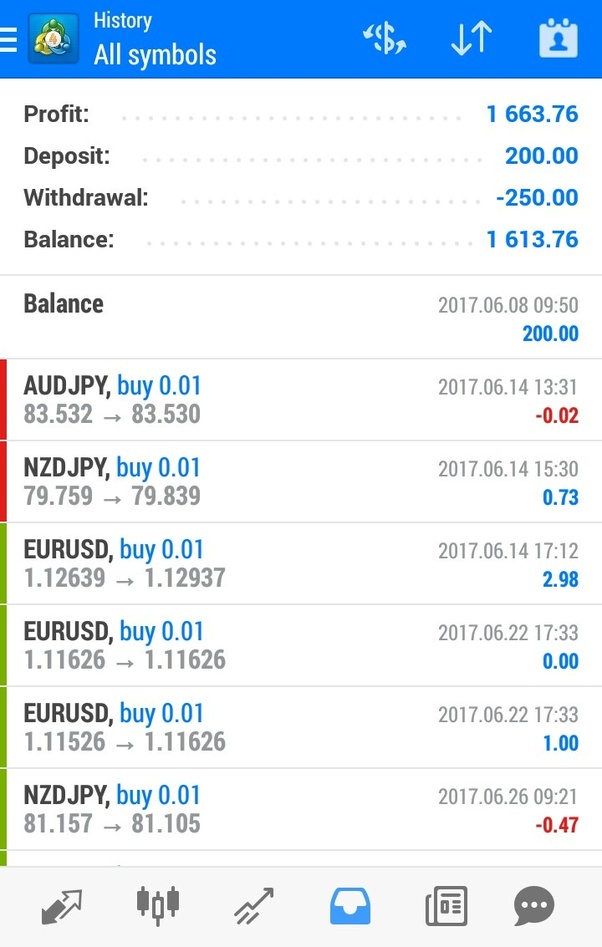 How much can i make from forex trading