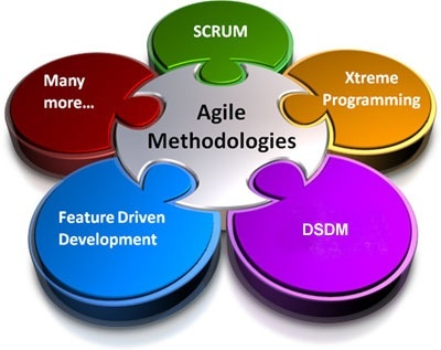 comparing the dsdm and rup devices information technology essay The variation in scrum and sprint information technology essay october 12, 2017 new essays admin  dsdm, and rup/eup the new attack will heighten the dash capableness keywords: agile development, scrum, extreme programming, rational unified process, dynamic systems development method.