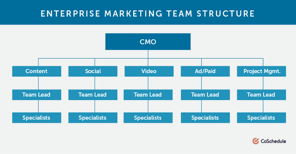 What is the most common structure for a digital marketing ...