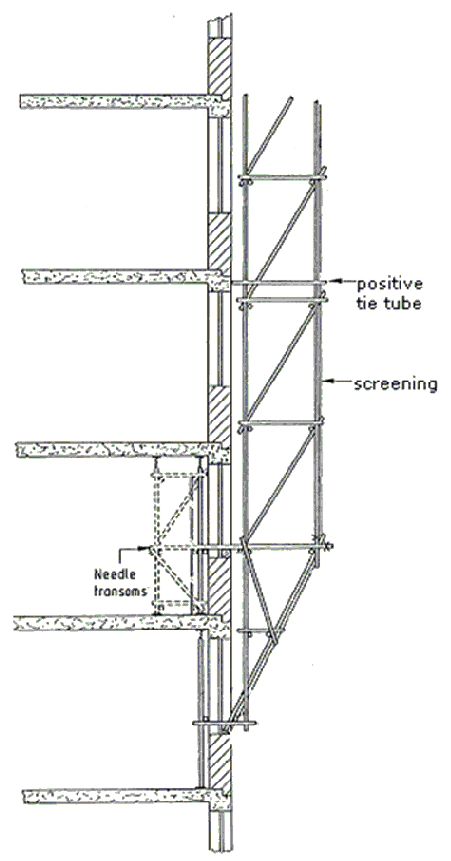 Construction Scaffolding Types : What is the meaning of scaffolding quora